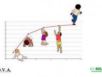 Denver II – Скрининг тест за детско развитие